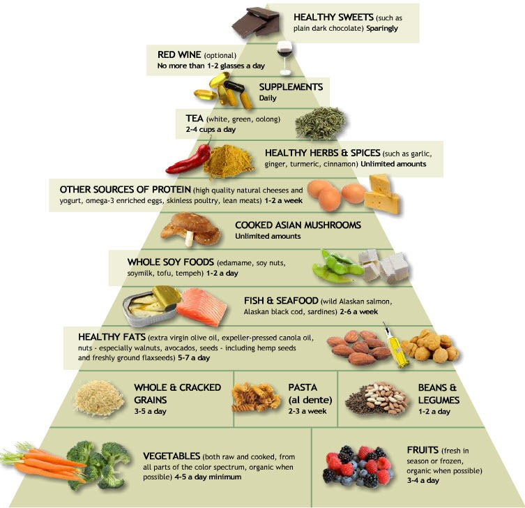 Anti-Inflammatory Food Pyramid - read more about which foods are ideal for post workout recovery