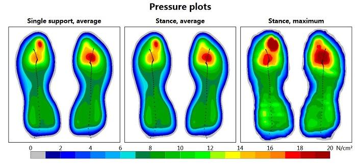 pressure when landing