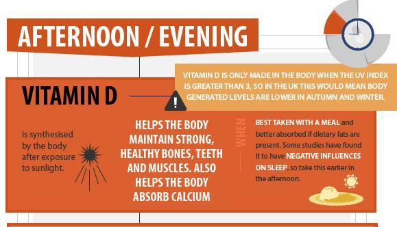 vitamin d needs
