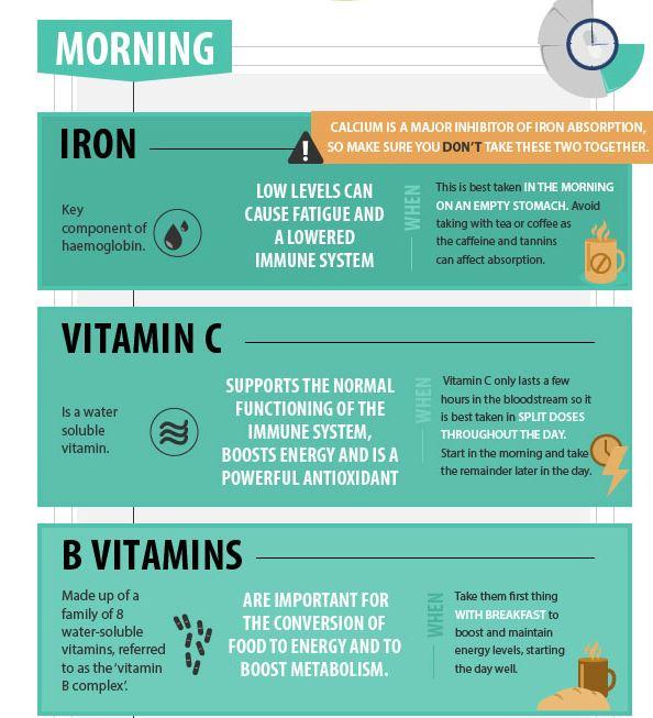 vitamin timing