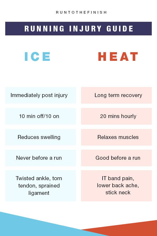 ice or heat guide