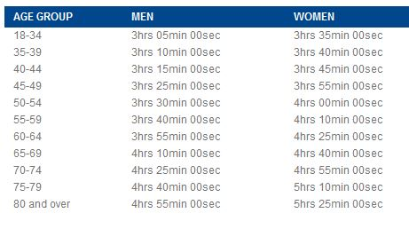 Boston Marathon Qualifying Times