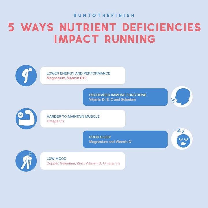 runner Nutrient Deficiencies