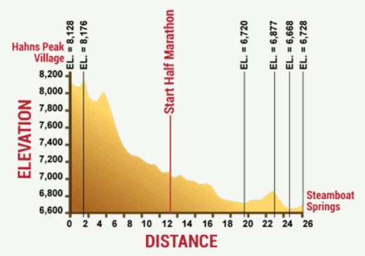 Steamboat marathon elevation chart