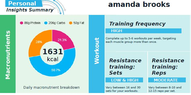 Fitness Genes results