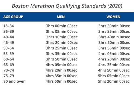 Boston qualifying times 2020