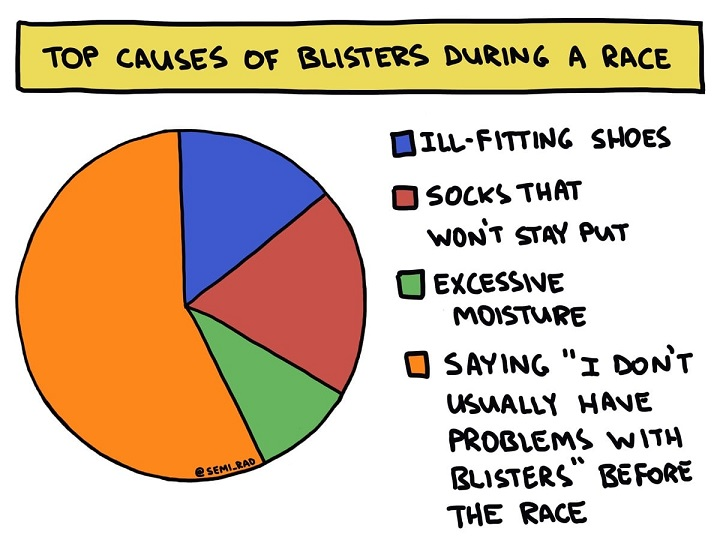 blister causes