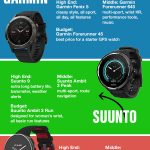 Comparing Running Watches