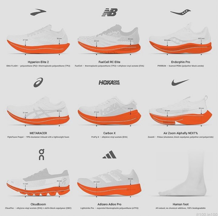 comparing shoe models
